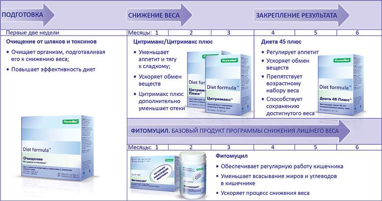 Фитомуцил Диет Формула Отзывы Инструкция. Препараты Фитомуцил для эффективного похудения